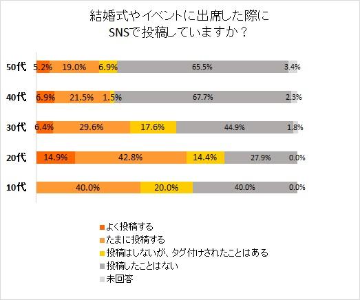 結婚式×SNS アンケート調査